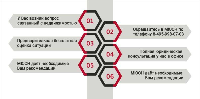 консультации по недвижимости москва